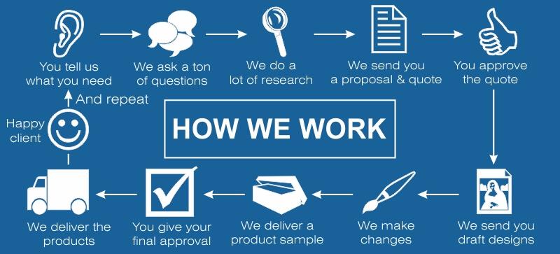 capricomm-how-we-work